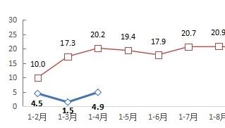 前4月互联网企业完成业务收入3446亿元 同比增4.9%
