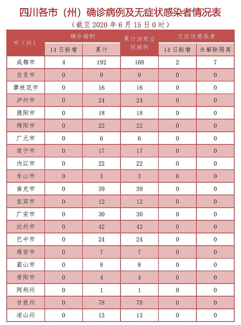 四川新增1例北京输入的疑似病例 4例境外输入病例