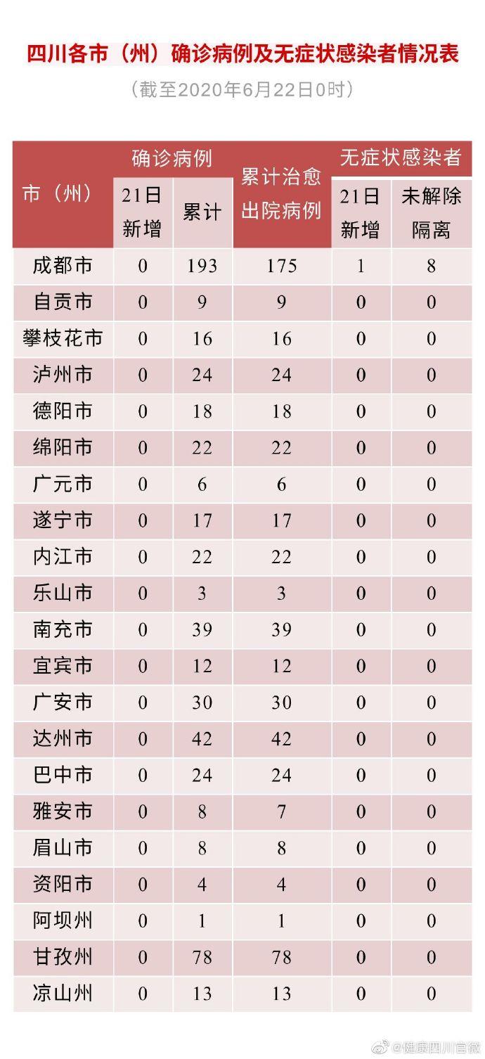 四川新增1例无症状感染者 19日从武汉乘机抵达成都