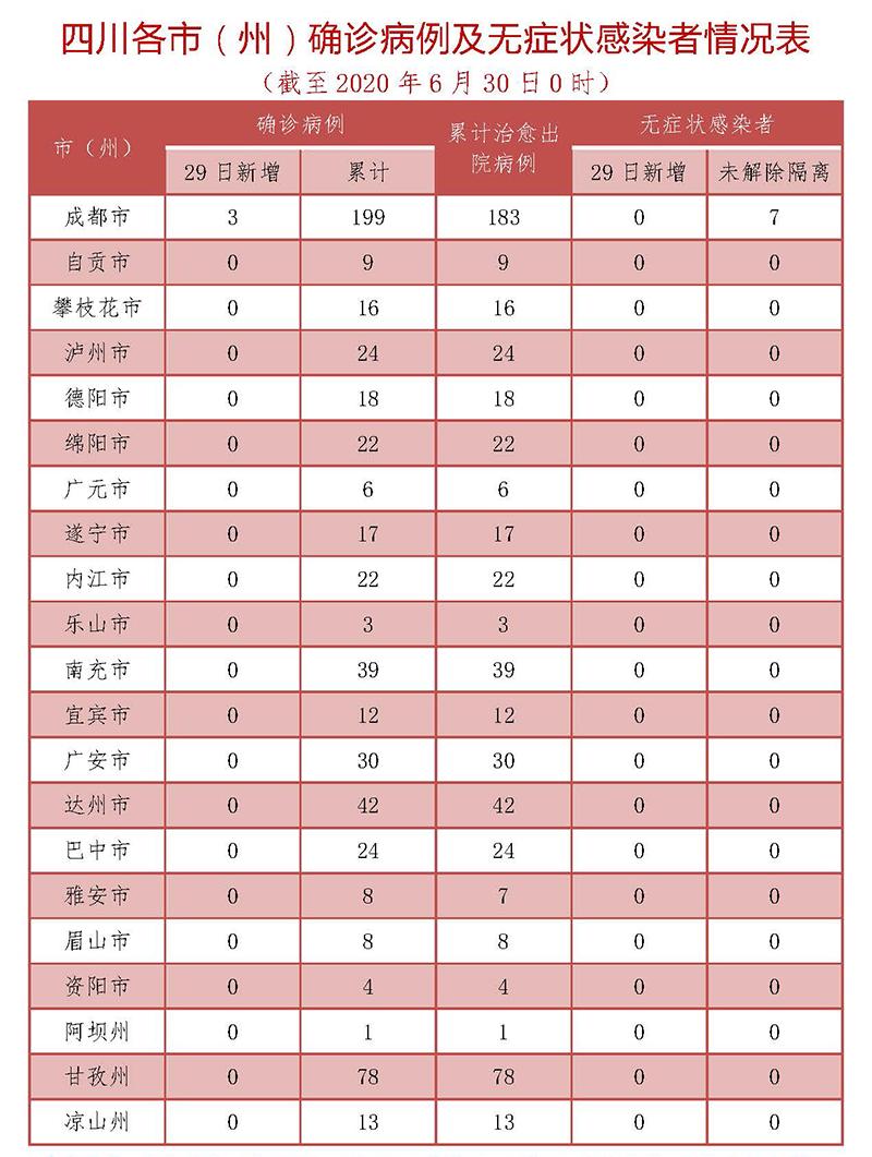 四川新增3例确诊 均为境外输入无症状感染者转确诊
