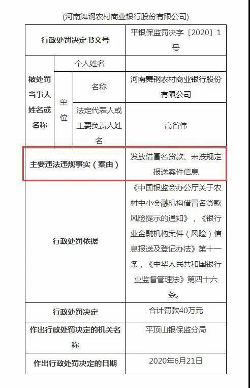 舞钢农商银行被罚40万:发放借冒名贷款、未按规定报送案件信息