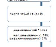"""央行7月起""""降息"""" 货币政策是否转向宽松?"""