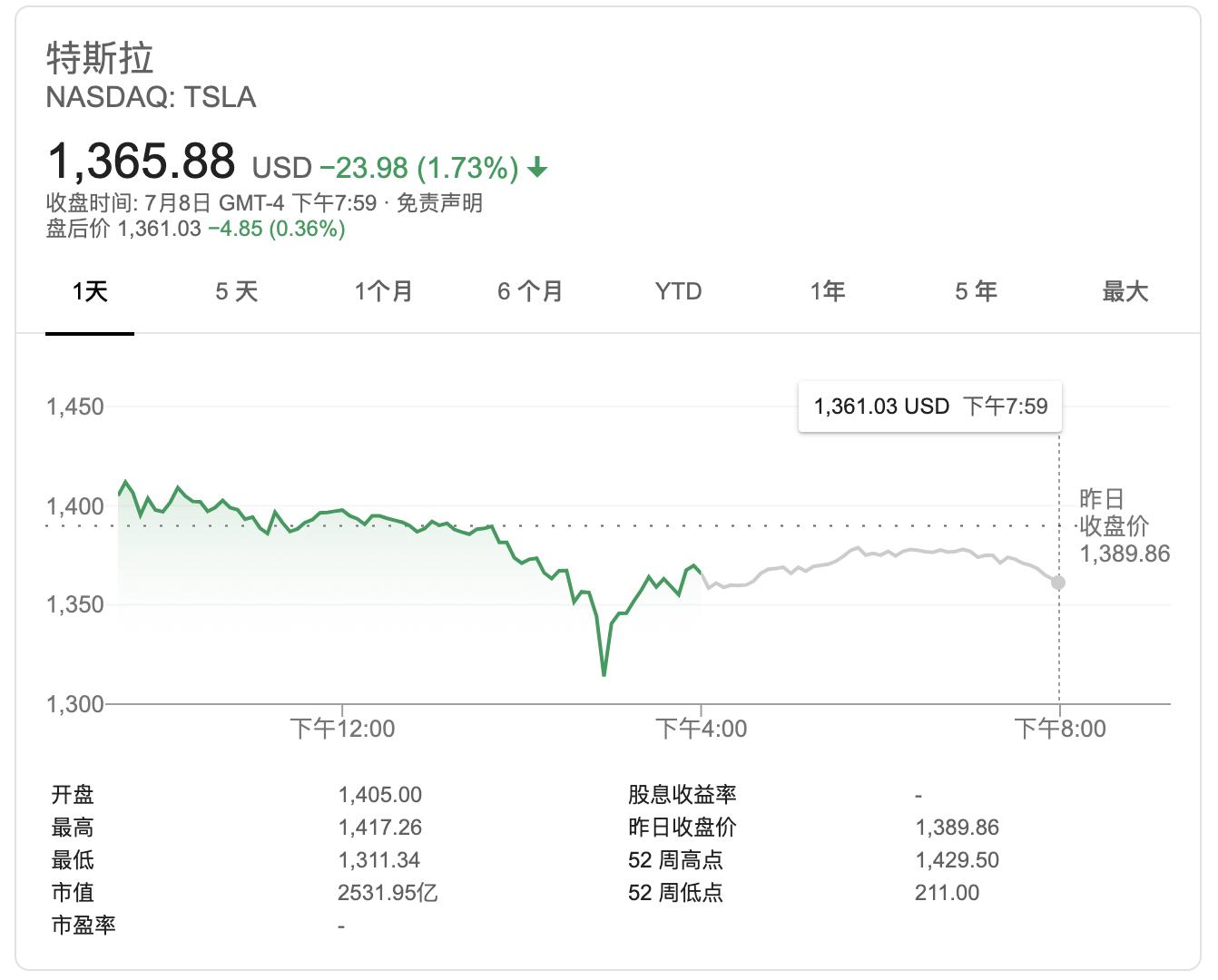 特斯拉股价疯涨 马斯克有望解锁18亿美元期权奖励