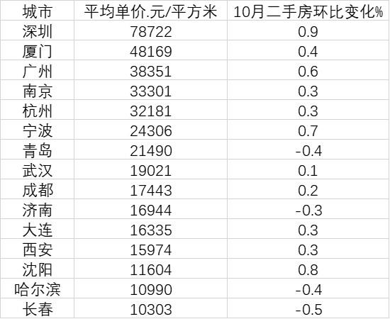 15个副省级城市房价变化:深圳是长春7.6倍 4城在下跌