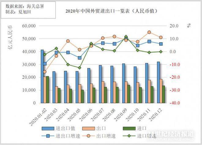 破纪录!2020年中国进出口规模创新高 纺织品出口大增