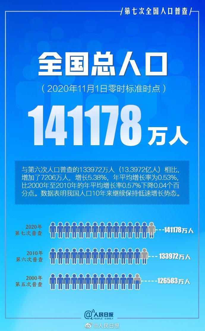 第七次全国人口普查结果公布!全国人口共141178万人